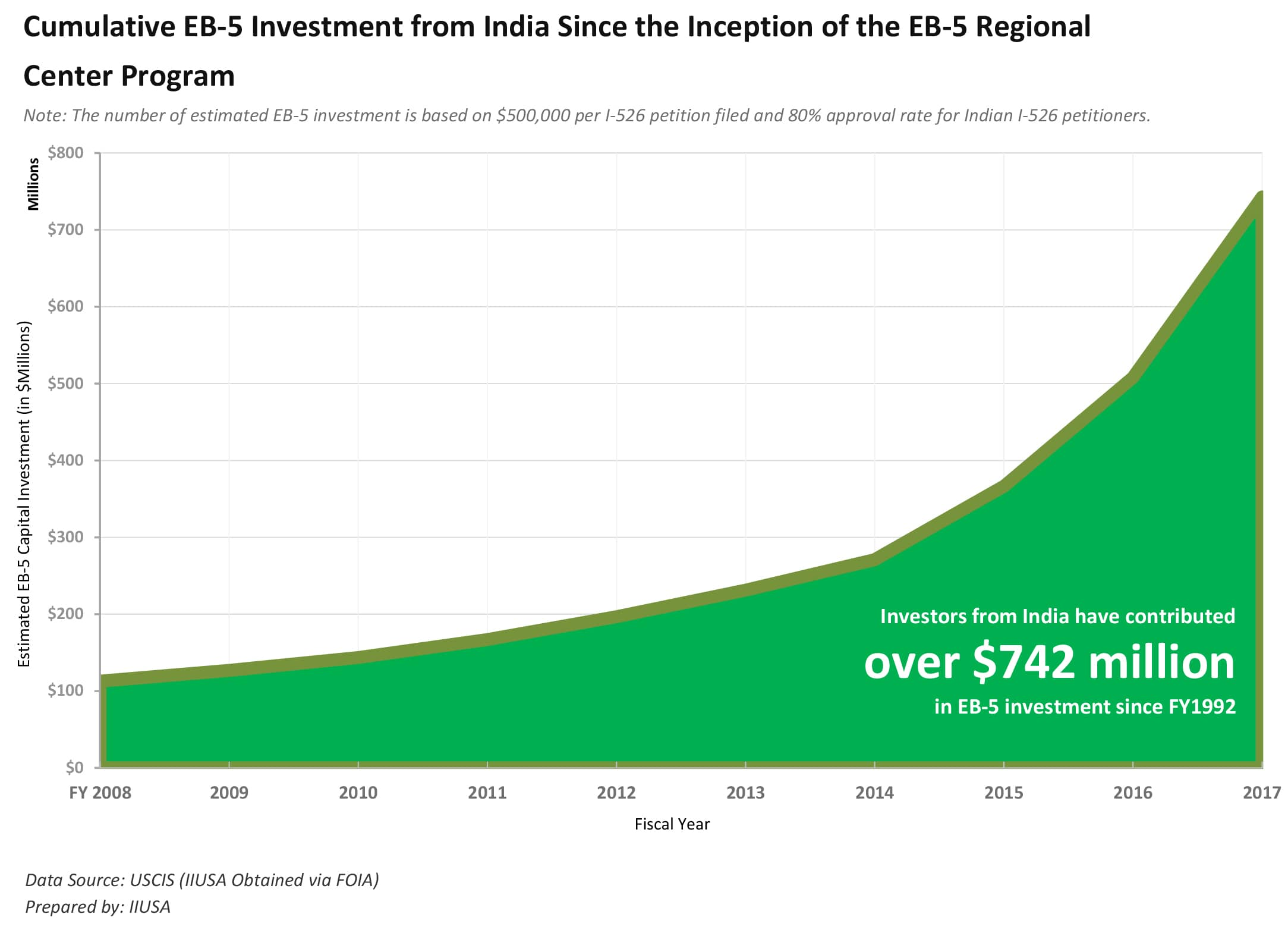 EB-5 visas for Indian investors increased more than three times. EB-5 program statistics in 2018 graphic
